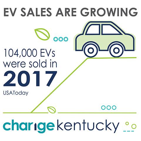 EV Sales are Growing
